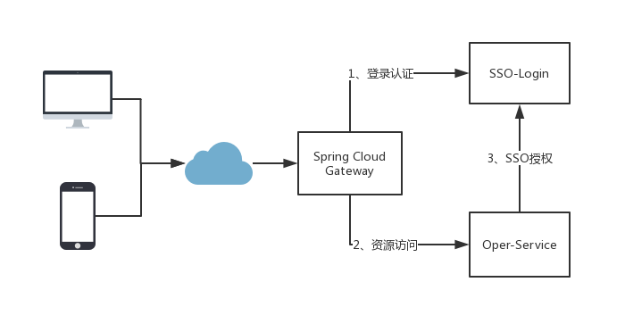 Spring Security + OAuth2(一) | Figthing的博客